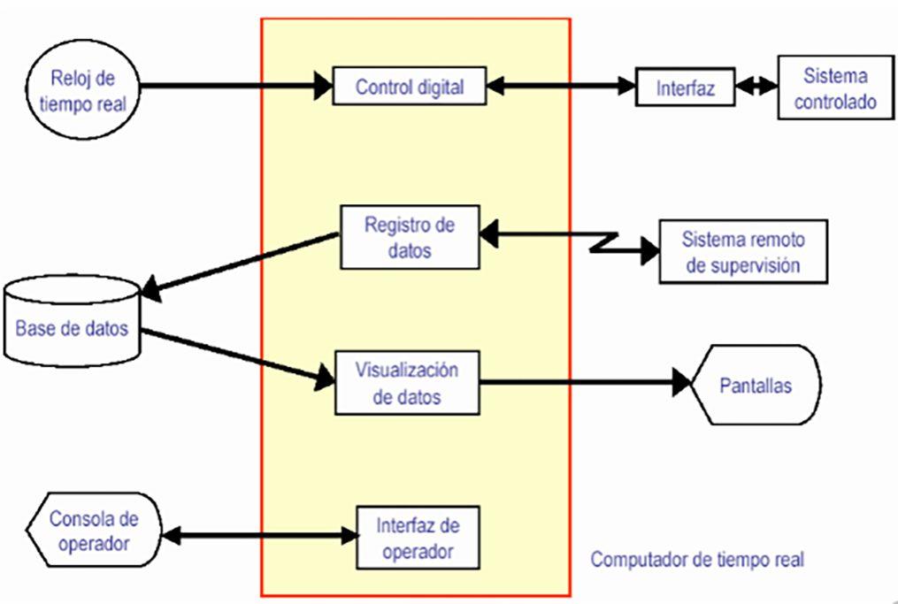 Diagrama sistemas en tiempo real