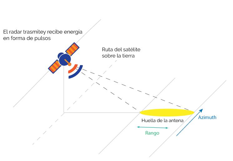 ruta de satelite