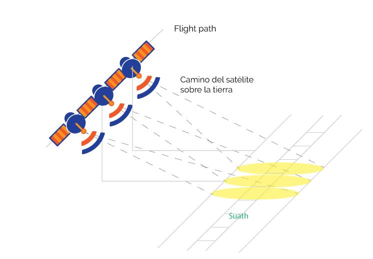 Figura 2. Generación de apertura sintética