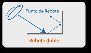 Doble Reflexión  - interpretando una imagen radar