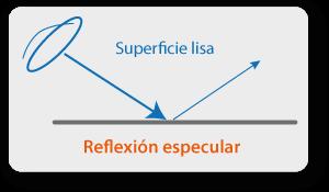 Reflexión especular - interpretando una imagen radar